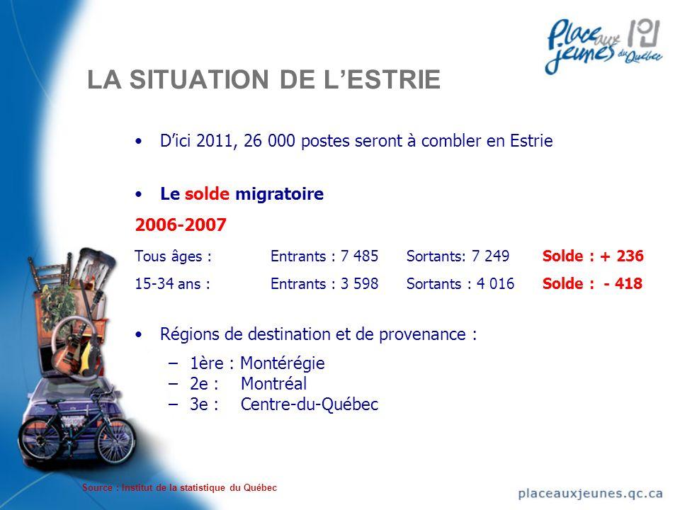 LA SITUATION DE LESTRIE Dici 2011, 26 000 postes seront à combler en Estrie Le solde migratoire 2006-2007 Tous âges : Entrants : 7 485 Sortants: 7 249 Solde : + 236 15-34 ans : Entrants : 3 598 Sortants : 4 016 Solde : - 418 Régions de destination et de provenance : –1ère : Montérégie –2e : Montréal –3e : Centre-du-Québec Dici 2011, 26 000 postes seront à combler en Estrie Le solde migratoire 2006-2007 Tous âges : Entrants : 7 485 Sortants: 7 249 Solde : + 236 15-34 ans : Entrants : 3 598 Sortants : 4 016 Solde : - 418 Régions de destination et de provenance : –1ère : Montérégie –2e : Montréal –3e : Centre-du-Québec Source : Institut de la statistique du Québec