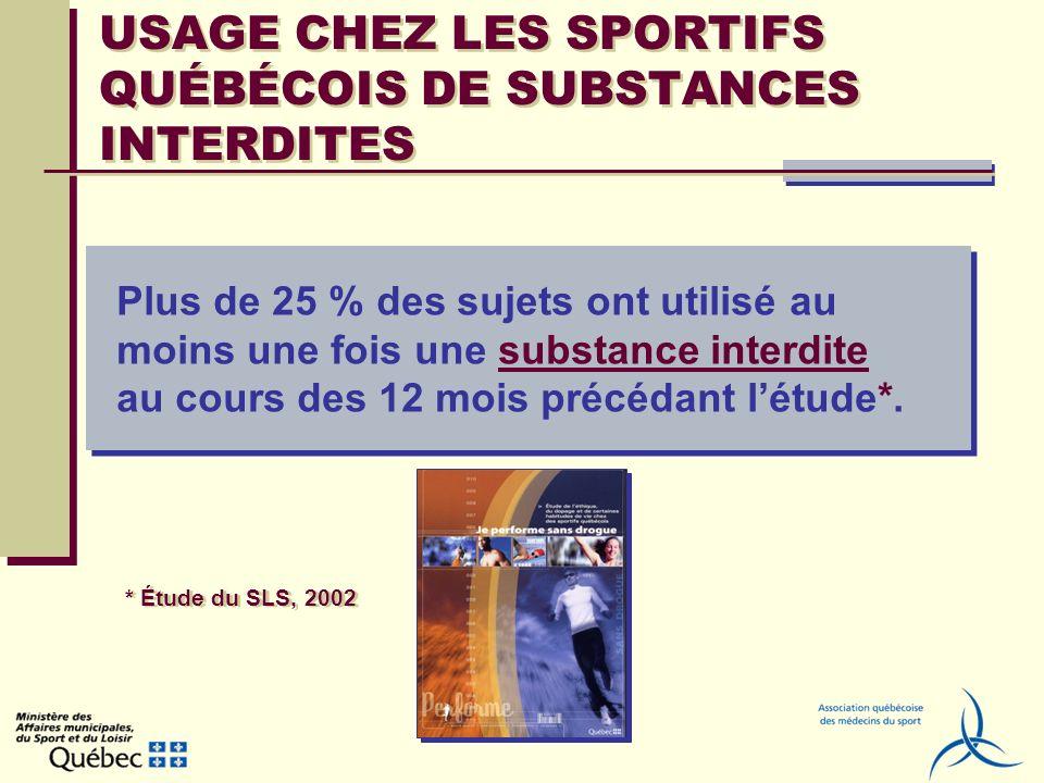 UTILISATION DE CERTAINES SUBSTANCES Produits avec caféine40,00 % Suppléments de vitamines26,45 % Créatine11,45 % Alcool11,39 % Médicaments / asthme7,92 % Marijuana7,67 % Pseudo-éphédrine Sudafed6,33 % Comprimés de caféine3,95 % Stimulants2,32 % Stéroïdes0,98 % Érythropoïétine0,78 %