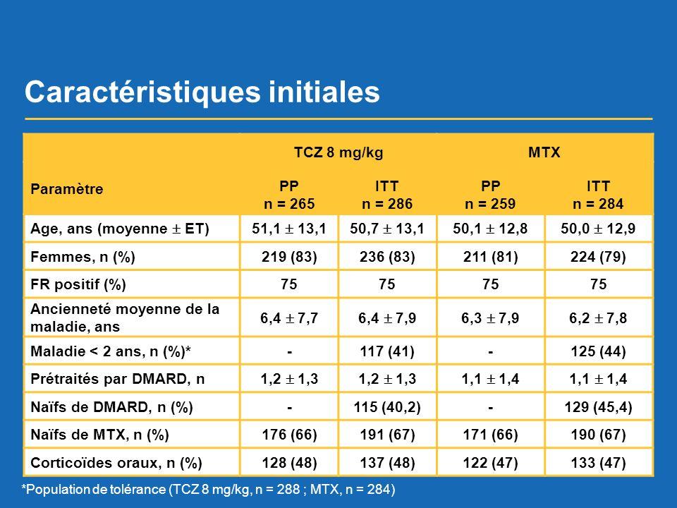Caractéristiques initiales TCZ 8 mg/kgMTX Paramètre PP n = 265 ITT n = 286 PP n = 259 ITT n = 284 Age, ans (moyenne ET)51,1 13,150,7 13,150,1 12,850,0