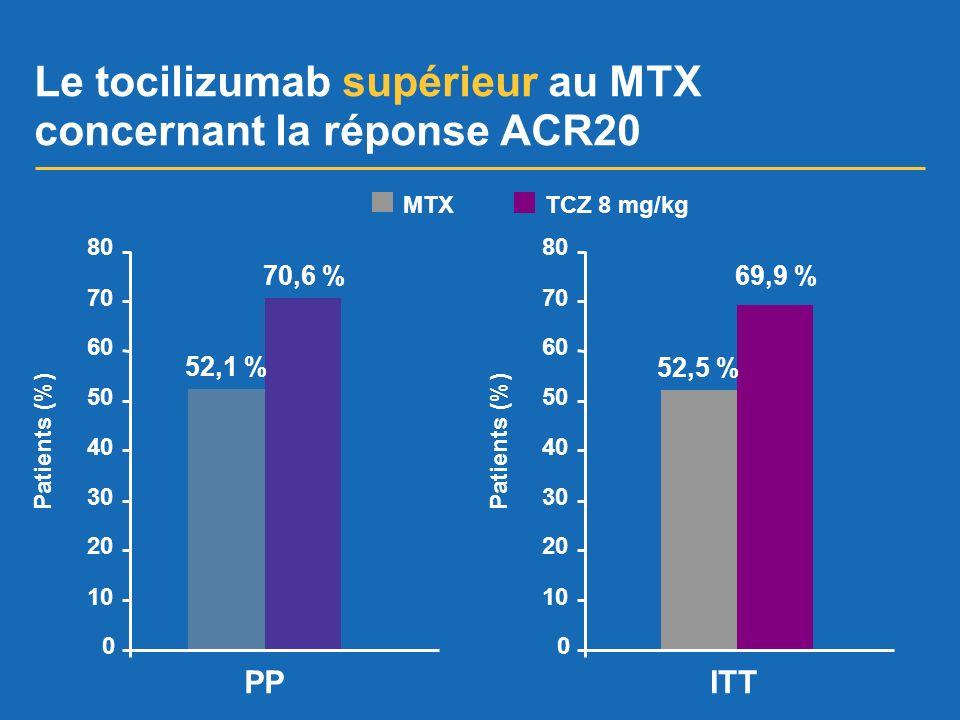 Le tocilizumab supérieur au MTX concernant la réponse ACR20 MTXTCZ 8 mg/kg 52,1 % 70,6 % 0 10 20 30 40 50 60 70 80 Patients (%) 0 10 20 30 40 50 60 70