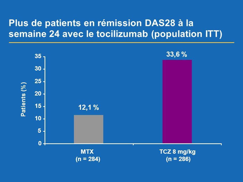 Plus de patients en rémission DAS28 à la semaine 24 avec le tocilizumab (population ITT) 12,1 % 33,6 % 0 5 10 15 20 25 30 35 Patients (%) MTX (n = 284