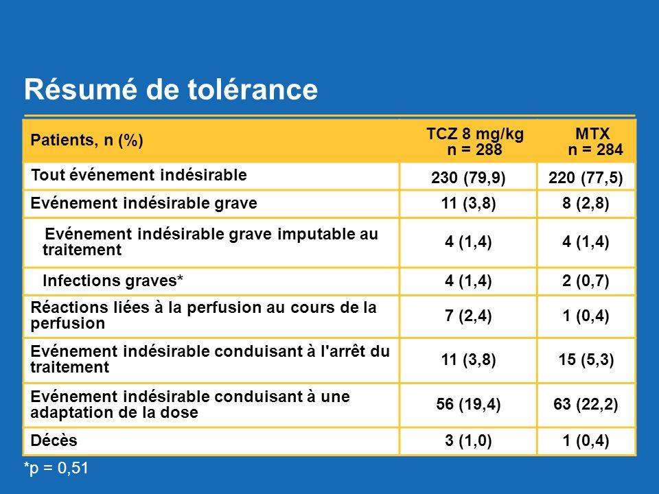 Résumé de tolérance Patients, n (%) TCZ 8 mg/kg n = 288 MTX n = 284 Tout événement indésirable 230 (79,9)220 (77,5) Evénement indésirable grave11 (3,8