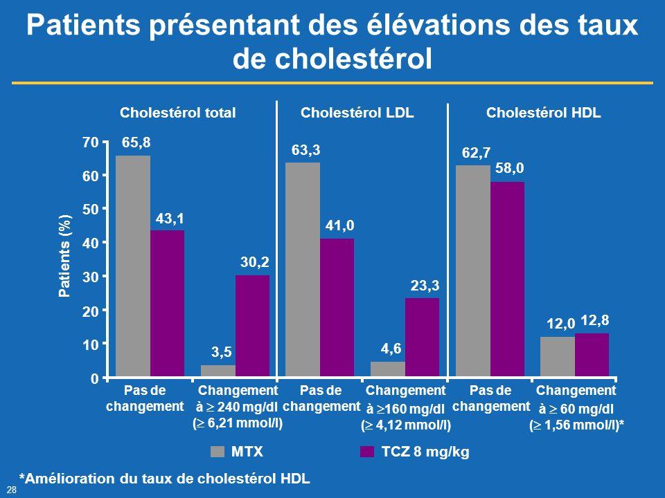 28 Patients présentant des élévations des taux de cholestérol *Amélioration du taux de cholestérol HDL 65,8 3,5 63,3 4,6 62,7 12,0 43,1 30,2 41,0 23,3