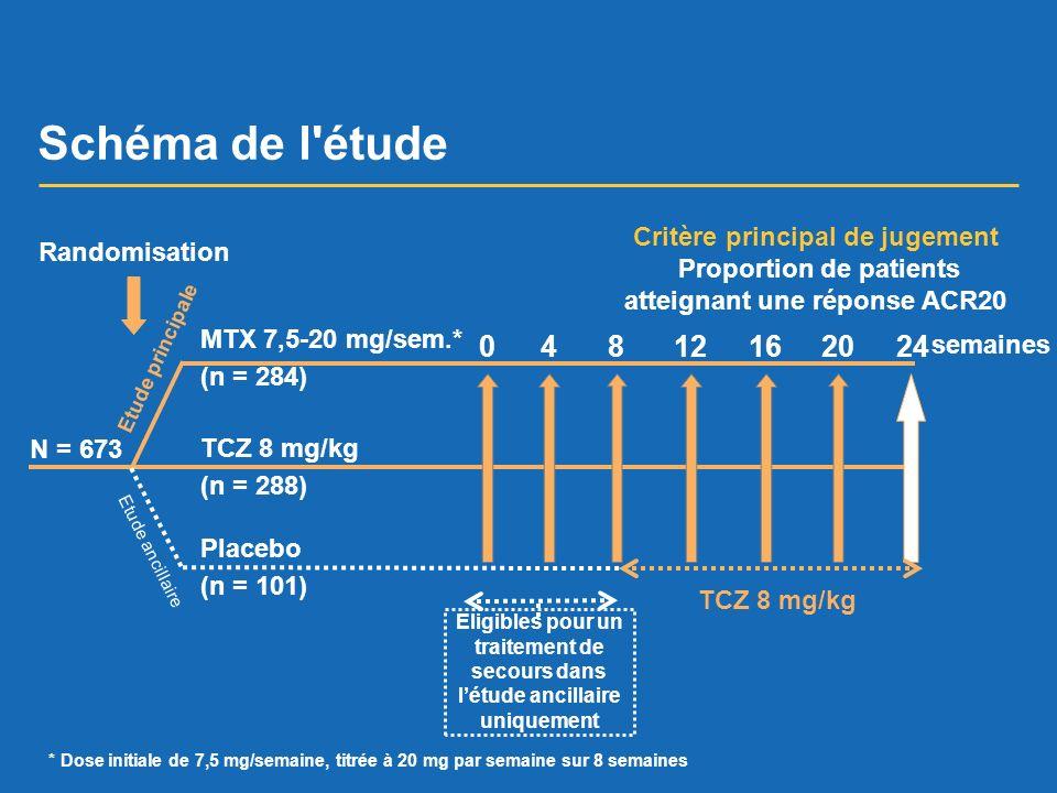 Schéma de l'étude TCZ 8 mg/kg (n = 288) MTX 7,5-20 mg/sem.* (n = 284) Placebo (n = 101) 08412201624 semaines Critère principal de jugement Proportion