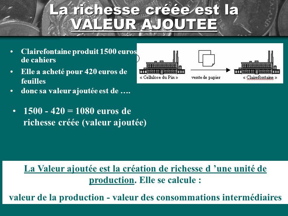 La richesse créée est la VALEUR AJOUTEE 1500 - 420 = 1080 euros de richesse créée (valeur ajoutée) La Valeur ajoutée est la création de richesse d une unité de production.