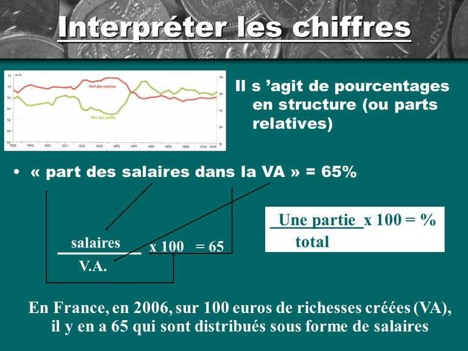Interpréter les chiffres Il s agit de pourcentages en structure (ou parts relatives) « part des salaires dans la VA » = 65% salaires V.A.