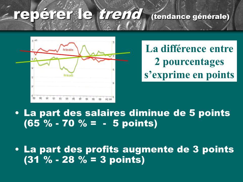 repérer le trend (tendance générale) La part des salaires diminue de 5 points (65 % - 70 % = - 5 points) La part des profits augmente de 3 points (31 % - 28 % = 3 points) La différence entre 2 pourcentages sexprime en points