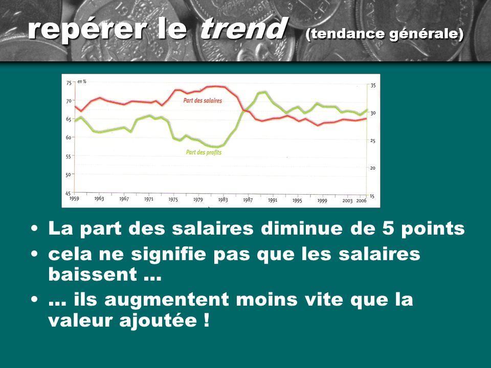 repérer le trend (tendance générale) La part des salaires diminue de 5 points cela ne signifie pas que les salaires baissent … … ils augmentent moins vite que la valeur ajoutée !