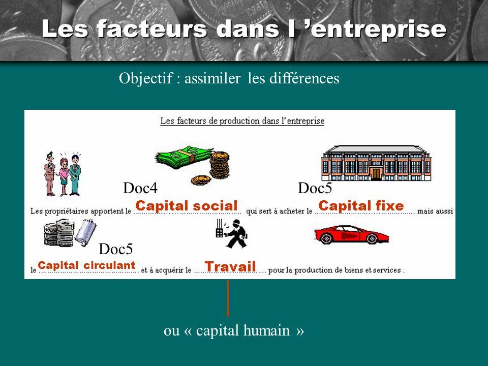 Les facteurs dans l entreprise Capital socialCapital fixe Capital circulant Travail Doc4Doc5 ou « capital humain » Objectif : assimiler les différences