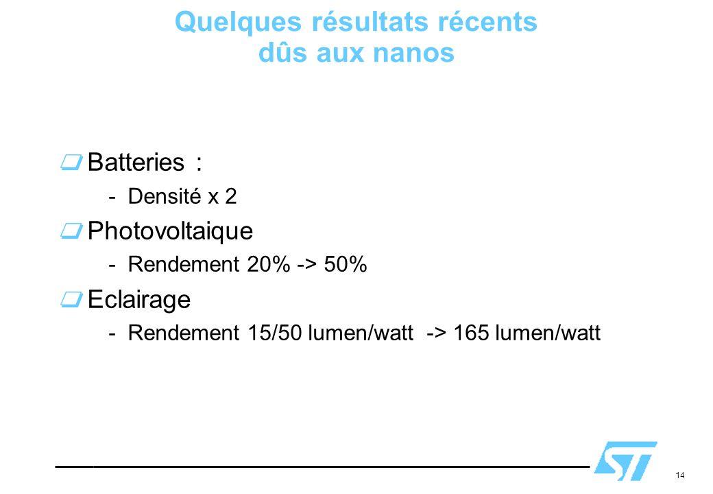 14 Quelques résultats récents dûs aux nanos Batteries : -Densité x 2 Photovoltaique -Rendement 20% -> 50% Eclairage -Rendement 15/50 lumen/watt -> 165
