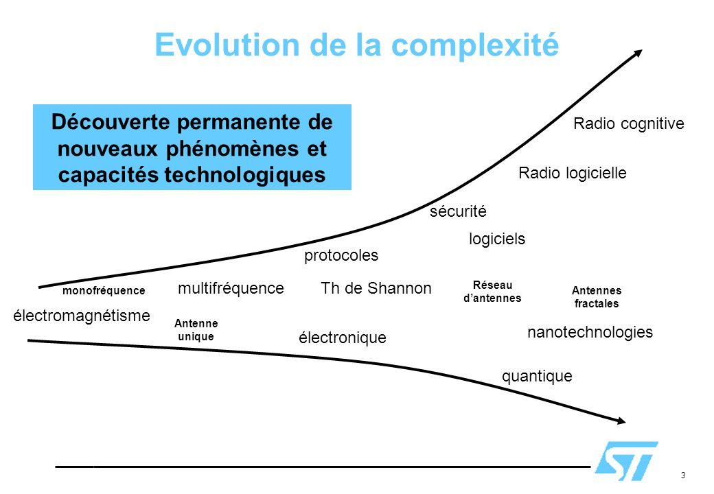 3 Evolution de la complexité électromagnétisme protocoles sécurité multifréquence Radio logicielle Radio cognitive électronique quantique Th de Shanno