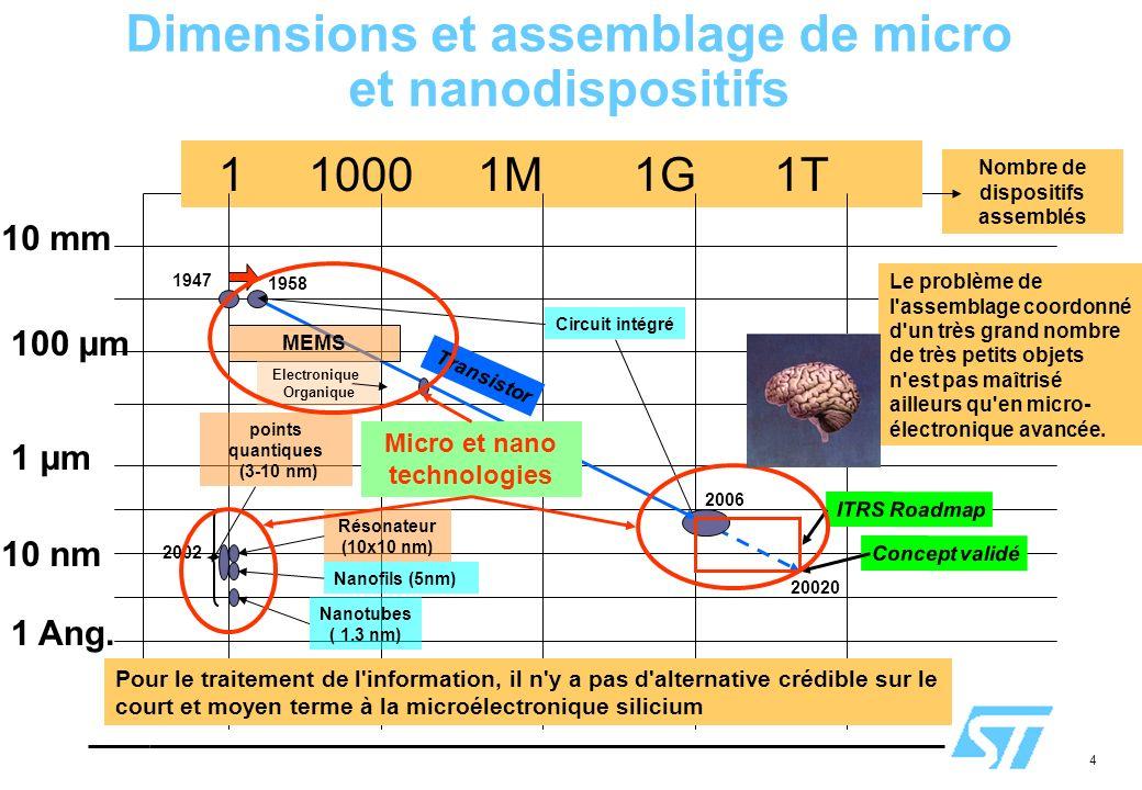 4 Nombre de dispositifs assemblés Dimensions et assemblage de micro et nanodispositifs 1 1000 1M 1G 1T 1 µm 10 mm 100 µm 10 nm 1 Ang. Nanotubes ( 1.3