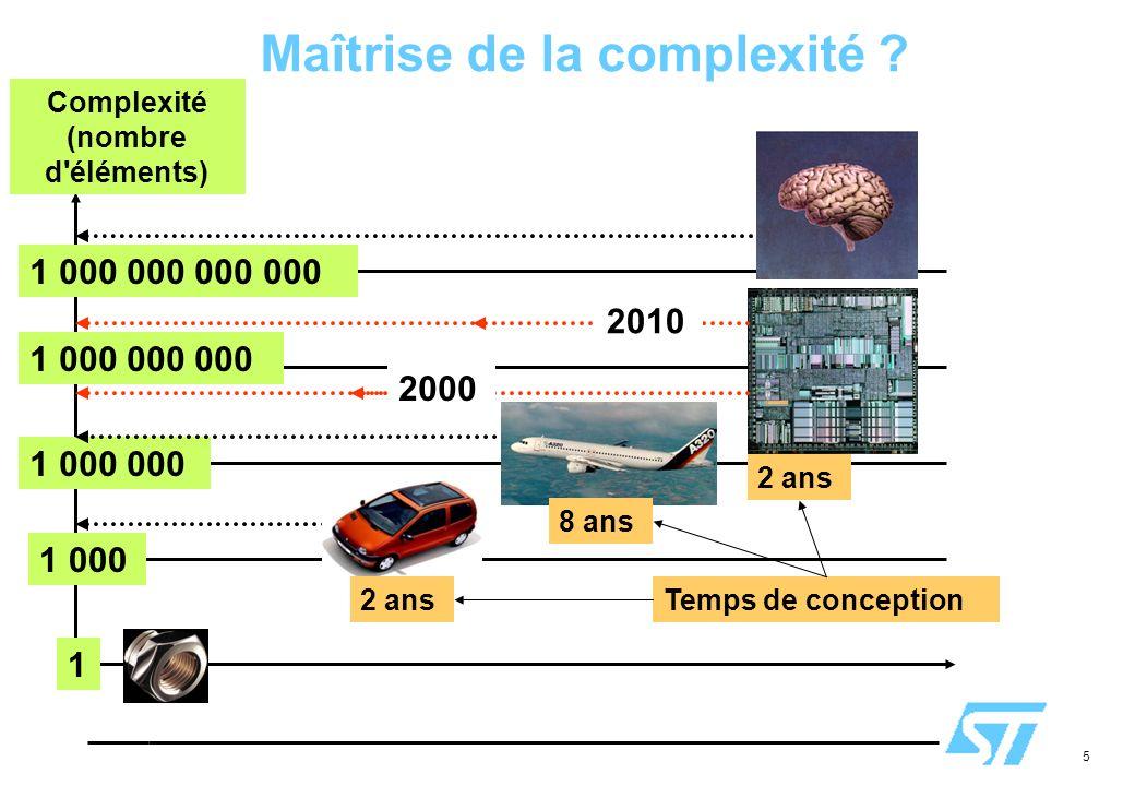 5 Maîtrise de la complexité ? 1 000 1 000 000 1 000 000 000 1 000 000 000 000 1 Complexité (nombre d'éléments) 2010 2 ans 8 ans Temps de conception 20