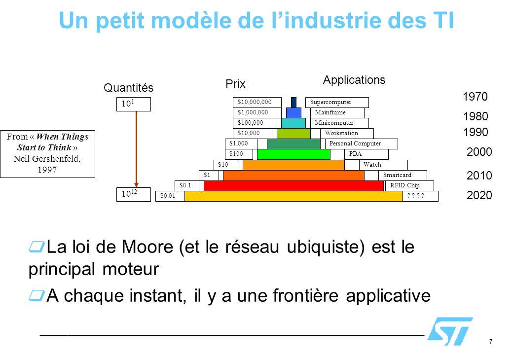7 Un petit modèle de lindustrie des TI La loi de Moore (et le réseau ubiquiste) est le principal moteur A chaque instant, il y a une frontière applica