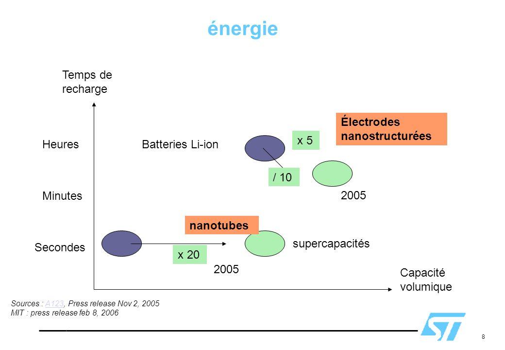 8 Capacité volumique Temps de recharge Heures Minutes Secondes nanotubes supercapacités Batteries Li-ion Électrodes nanostructurées x 20 x 5 2005 éner