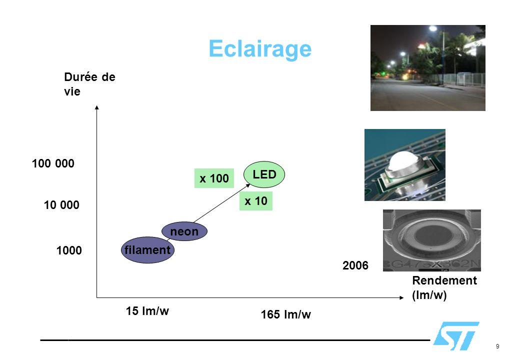 9 Eclairage Rendement (lm/w) Durée de vie filament LED x 10 2006 x 100 1000 10 000 100 000 15 lm/w 165 lm/w neon