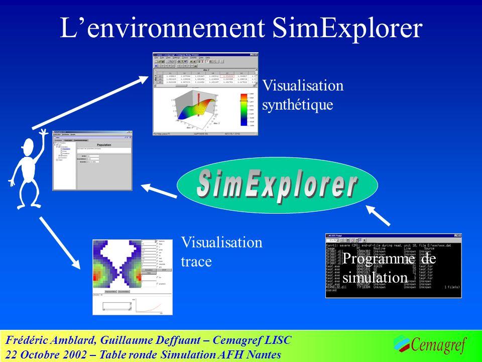 Frédéric Amblard, Guillaume Deffuant – Cemagref LISC 22 Octobre 2002 – Table ronde Simulation AFH Nantes Lenvironnement SimExplorer Programme de simulation Visualisation trace Visualisation synthétique