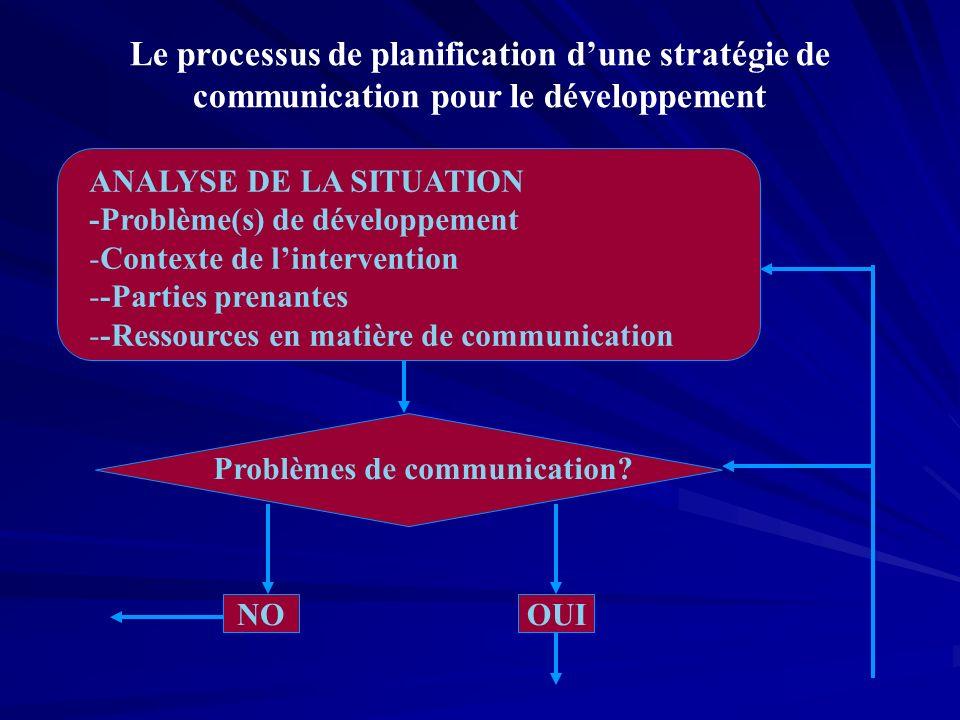 ANALYSE DE LA SITUATION -Problème(s) de développement -Contexte de lintervention --Parties prenantes --Ressources en matière de communication Le processus de planification dune stratégie de communication pour le développement Problèmes de communication.