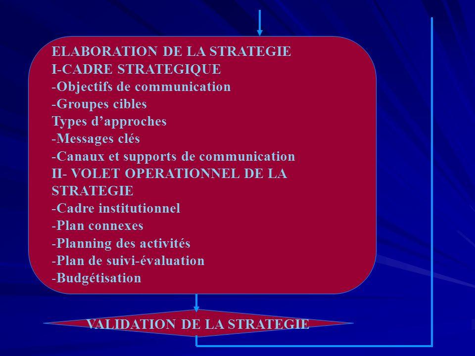 ELABORATION DE LA STRATEGIE I-CADRE STRATEGIQUE -Objectifs de communication -Groupes cibles Types dapproches -Messages clés -Canaux et supports de communication II- VOLET OPERATIONNEL DE LA STRATEGIE -Cadre institutionnel -Plan connexes -Planning des activités -Plan de suivi-évaluation -Budgétisation VALIDATION DE LA STRATEGIE