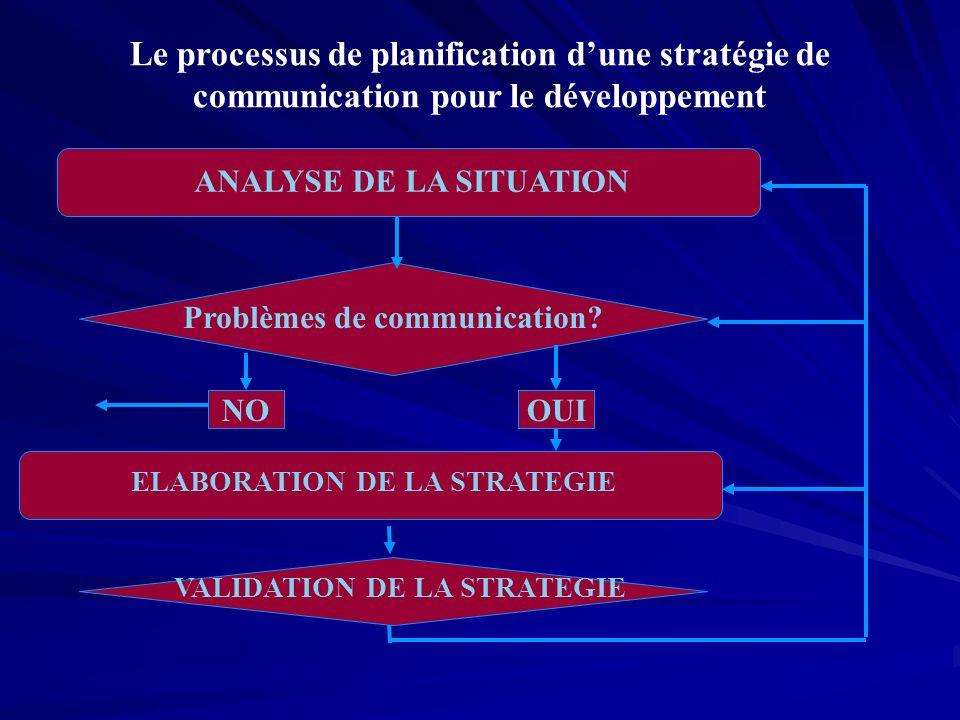 ANALYSE DE LA SITUATION Le processus de planification dune stratégie de communication pour le développement Problèmes de communication.