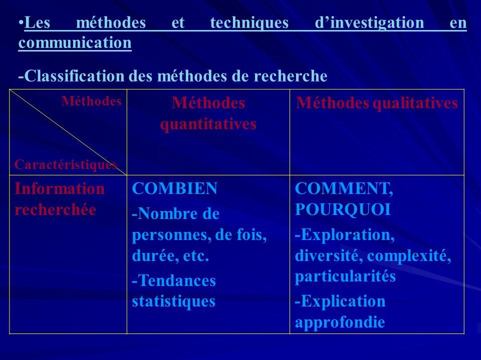 Les méthodes et techniques dinvestigation en communication -Classification des méthodes de recherche Méthodes Caractéristiques Méthodes quantitatives Méthodes qualitatives Information recherchée COMBIEN -Nombre de personnes, de fois, durée, etc.