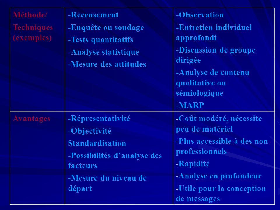 Méthode/ Techniques (exemples) -Recensement -Enquête ou sondage -Tests quantitatifs -Analyse statistique -Mesure des attitudes -Observation -Entretien individuel approfondi -Discussion de groupe dirigée -Analyse de contenu qualitative ou sémiologique -MARP Avantages-Répresentativité -Objectivité Standardisation -Possibilités danalyse des facteurs -Mesure du niveau de départ - Coût modéré, nécessite peu de matériel - Plus accessible à des non professionnels - Rapidité - Analyse en profondeur - Utile pour la conception de messages