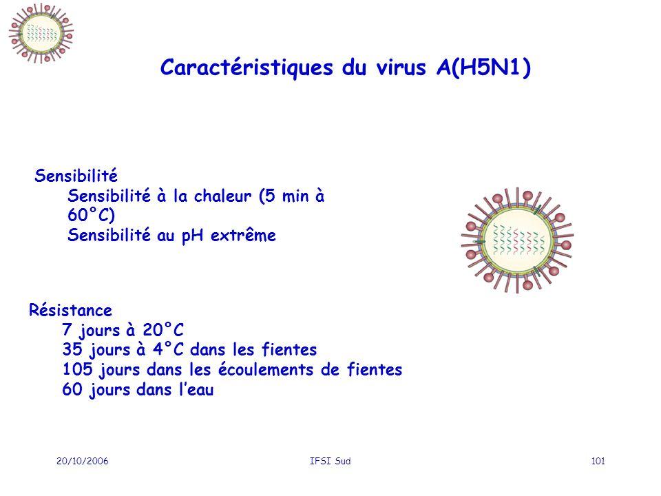 20/10/2006IFSI Sud101 Caractéristiques du virus A(H5N1) Résistance 7 jours à 20°C 35 jours à 4°C dans les fientes 105 jours dans les écoulements de fientes 60 jours dans leau Sensibilité Sensibilité à la chaleur (5 min à 60°C) Sensibilité au pH extrême