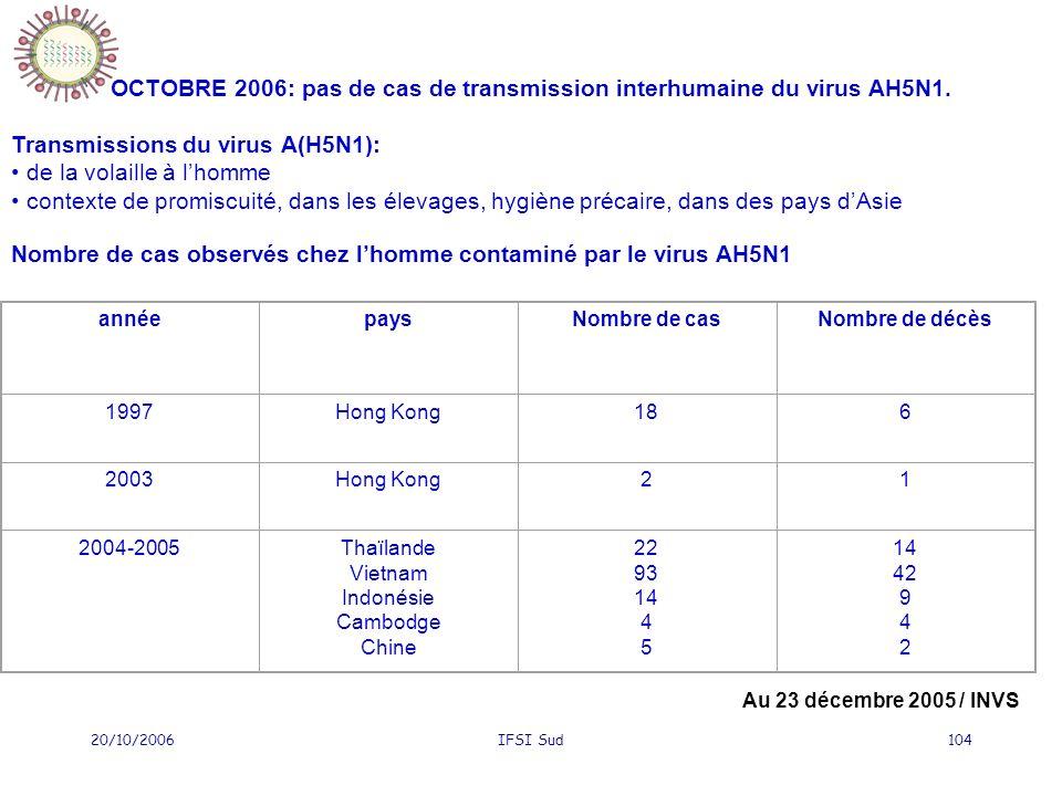 20/10/2006IFSI Sud104 OCTOBRE 2006: pas de cas de transmission interhumaine du virus AH5N1. Transmissions du virus A(H5N1): de la volaille à lhomme co