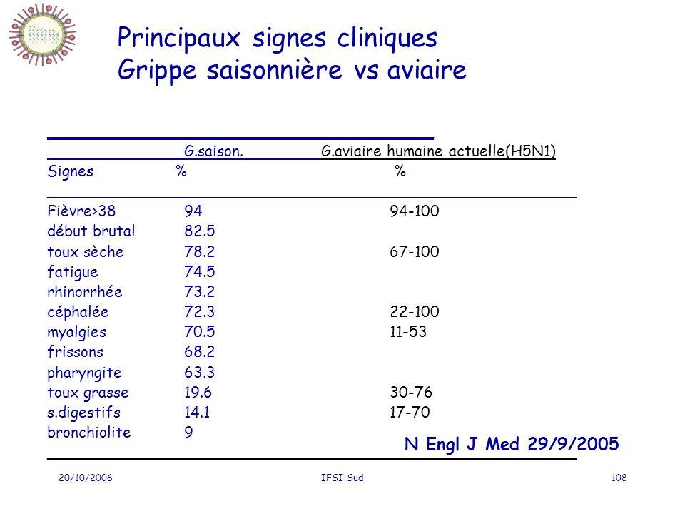 20/10/2006IFSI Sud108 Principaux signes cliniques Grippe saisonnière vs aviaire _________________________________________ G.saison.G.aviaire humaine a
