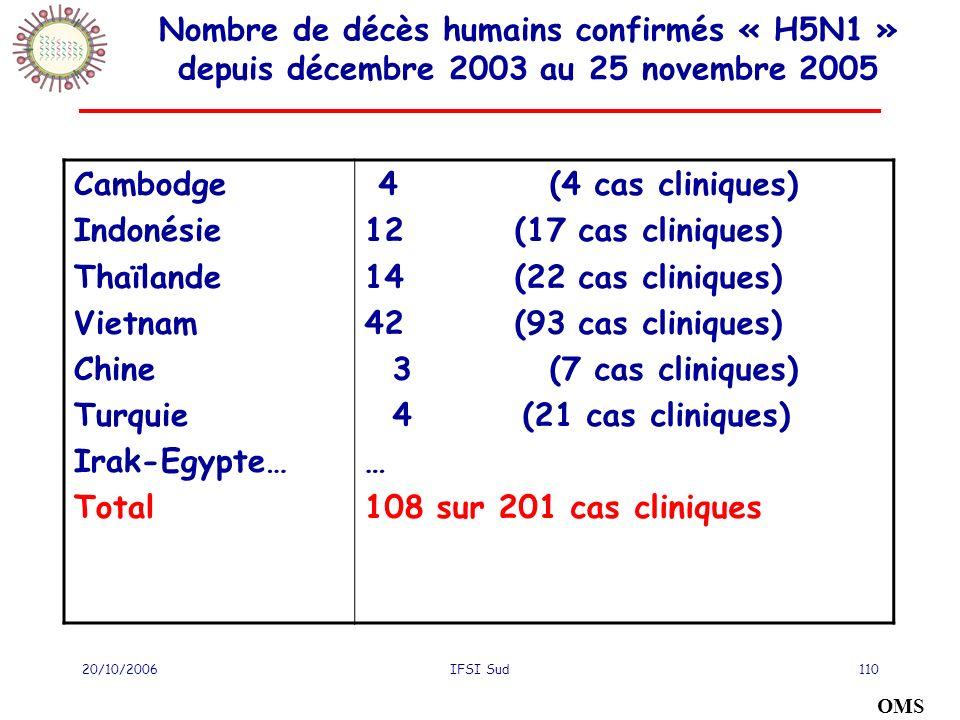 20/10/2006IFSI Sud110 Nombre de décès humains confirmés « H5N1 » depuis décembre 2003 au 25 novembre 2005 Cambodge Indonésie Thaïlande Vietnam Chine Turquie Irak-Egypte… Total 4 (4 cas cliniques) 12 (17 cas cliniques) 14 (22 cas cliniques) 42 (93 cas cliniques) 3 (7 cas cliniques) 4 (21 cas cliniques) … 108 sur 201 cas cliniques OMS