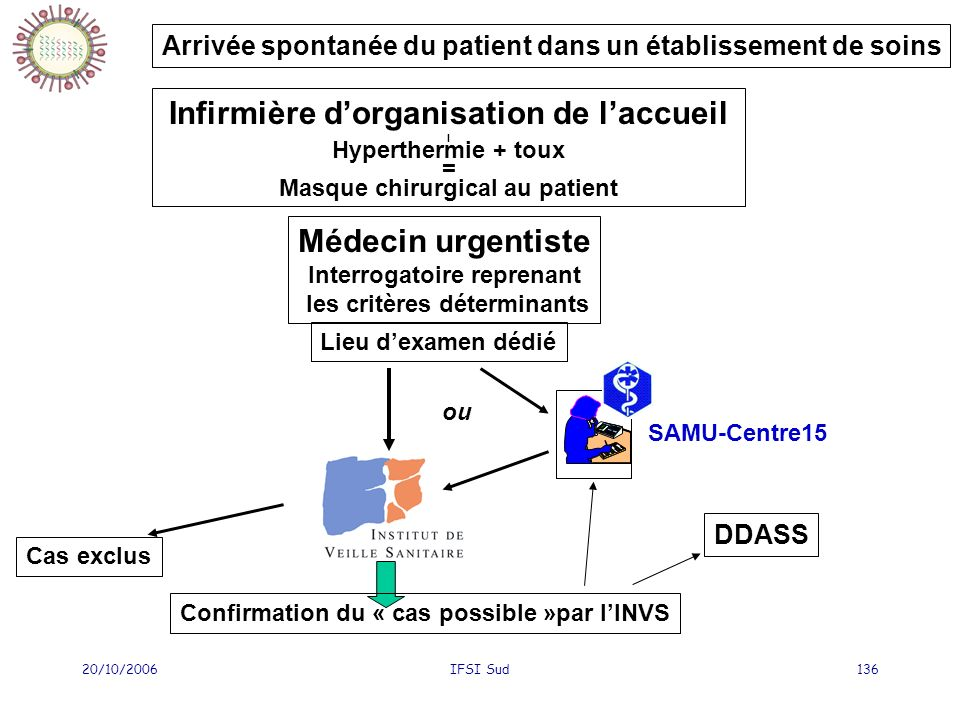 20/10/2006IFSI Sud136 Arrivée spontanée du patient dans un établissement de soins Infirmière dorganisation de laccueil l Hyperthermie + toux = Masque