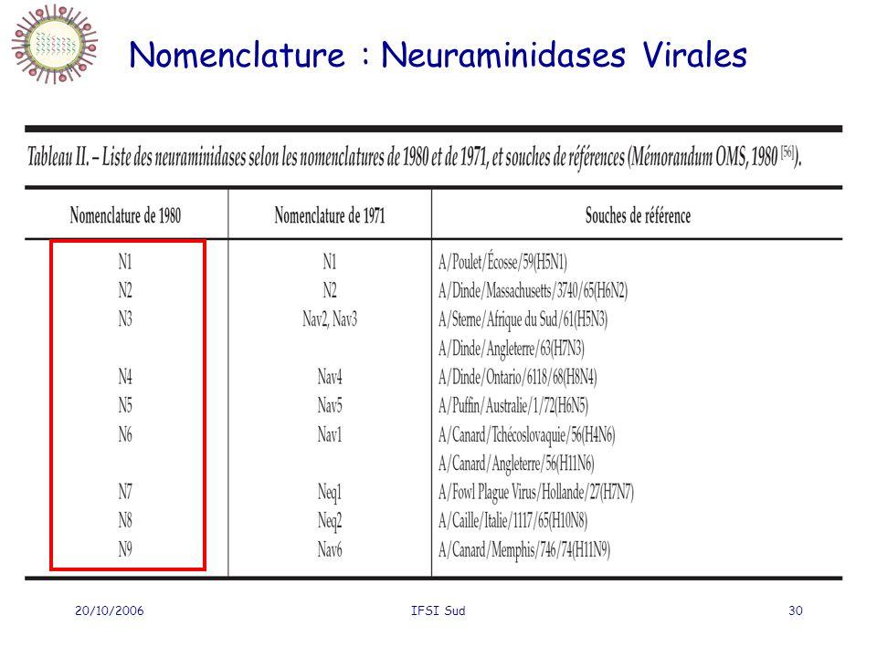 20/10/2006IFSI Sud30 Nomenclature : Neuraminidases Virales