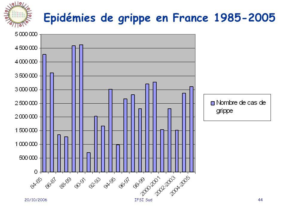 20/10/2006IFSI Sud44 Epidémies de grippe en France 1985-2005