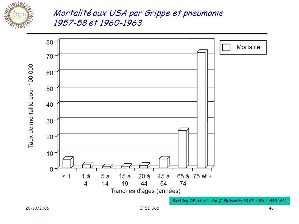 20/10/2006IFSI Sud46 Mortalité aux USA par Grippe et pneumonie 1957-58 et 1960-1963 Serfling RE et al. Am J Epidemiol 1967 ; 86 : 433-441