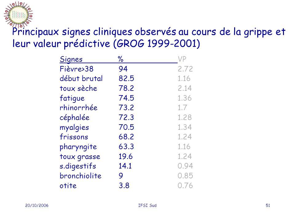 20/10/2006IFSI Sud51 Principaux signes cliniques observés au cours de la grippe et leur valeur prédictive (GROG 1999-2001) Signes % VP Fièvre>38942.72 début brutal82.51.16 toux sèche78.22.14 fatigue74.51.36 rhinorrhée73.21.7 céphalée72.31.28 myalgies70.51.34 frissons68.21.24 pharyngite63.31.16 toux grasse19.61.24 s.digestifs14.10.94 bronchiolite90.85 otite3.80.76
