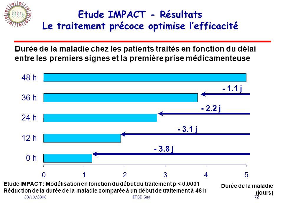 20/10/2006IFSI Sud72 Etude IMPACT - Résultats Le traitement précoce optimise lefficacité 012345 0 h 12 h 24 h 36 h 48 h - 1.1 j - 2.2 j - 3.1 j - 3.8 j Durée de la maladie chez les patients traités en fonction du délai entre les premiers signes et la première prise médicamenteuse Durée de la maladie (jours) Etude IMPACT : Modélisation en fonction du début du traitement p < 0.0001 Réduction de la durée de la maladie comparée à un début de traitement à 48 h