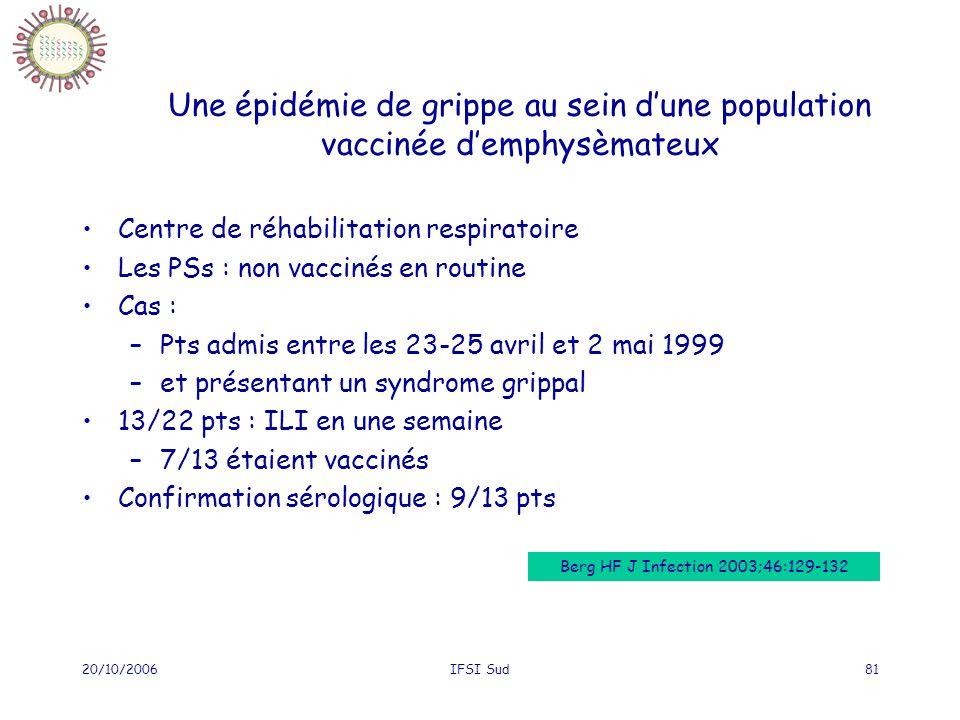 20/10/2006IFSI Sud81 Une épidémie de grippe au sein dune population vaccinée demphysèmateux Centre de réhabilitation respiratoire Les PSs : non vaccinés en routine Cas : –Pts admis entre les 23-25 avril et 2 mai 1999 –et présentant un syndrome grippal 13/22 pts : ILI en une semaine –7/13 étaient vaccinés Confirmation sérologique : 9/13 pts Berg HF J Infection 2003;46:129-132