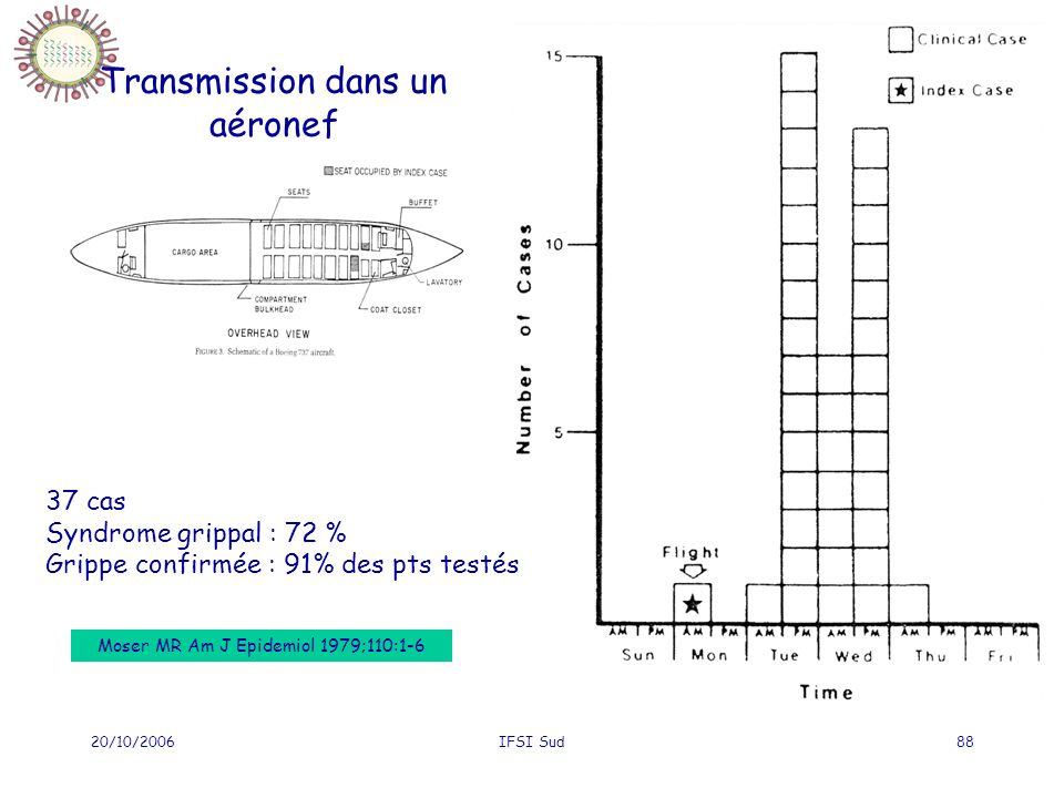 20/10/2006IFSI Sud88 Transmission dans un aéronef 37 cas Syndrome grippal : 72 % Grippe confirmée : 91% des pts testés Moser MR Am J Epidemiol 1979;11