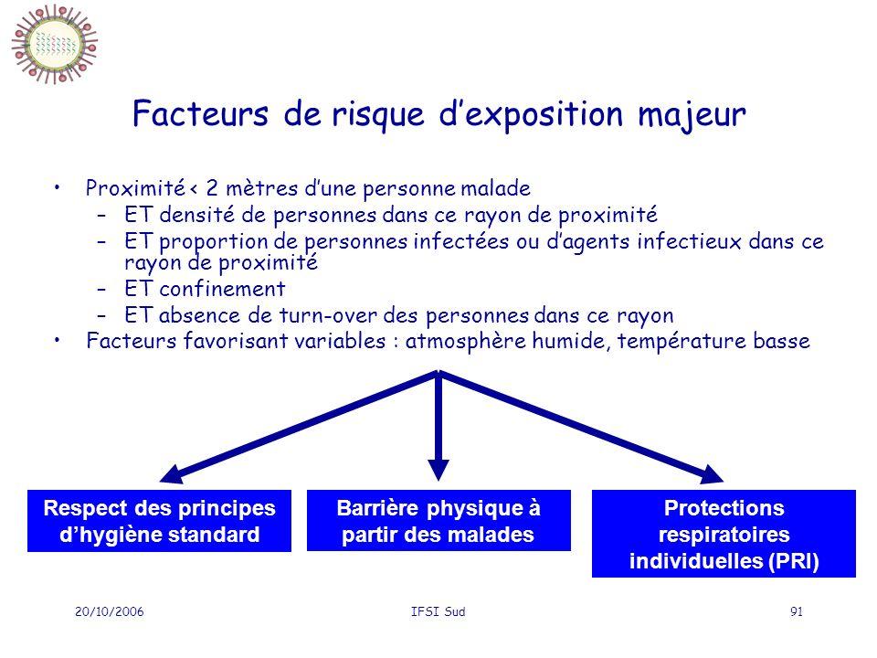 20/10/2006IFSI Sud91 Respect des principes dhygiène standard Barrière physique à partir des malades Protections respiratoires individuelles (PRI) Fact