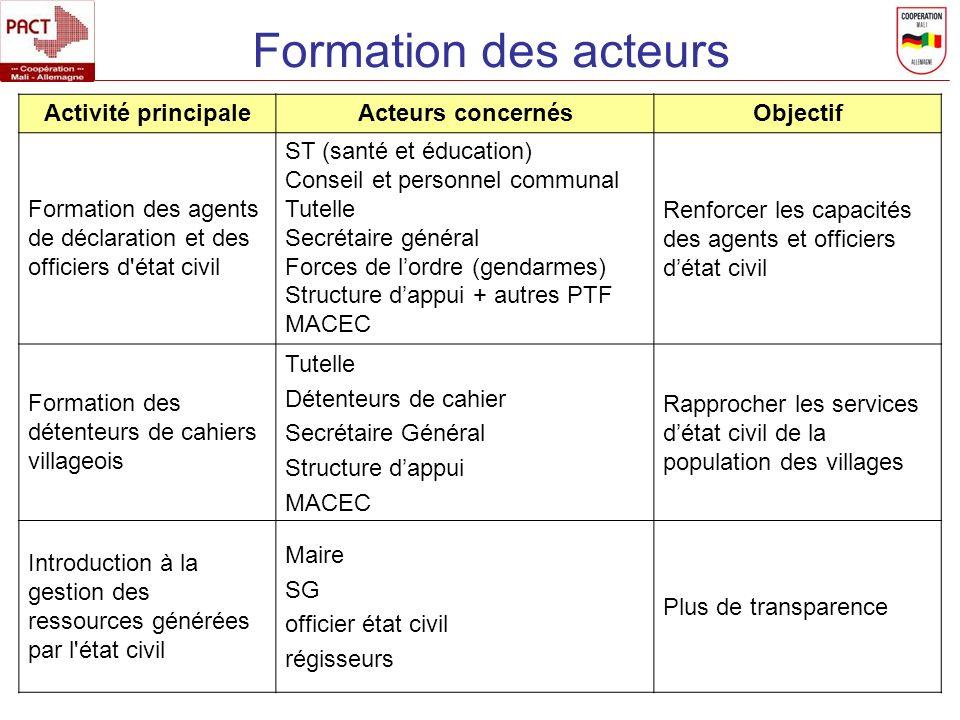 Formation des acteurs Activité principaleActeurs concernésObjectif Formation des agents de déclaration et des officiers d'état civil ST (santé et éduc
