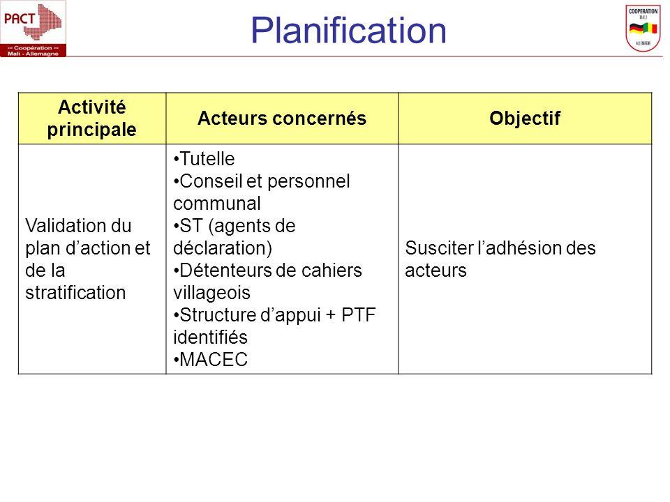 Planification Activité principale Acteurs concernésObjectif Validation du plan daction et de la stratification Tutelle Conseil et personnel communal S