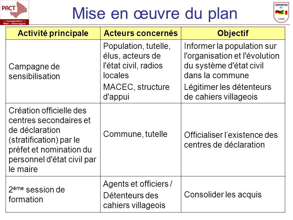 Mise en œuvre du plan Activité principaleActeurs concernésObjectif Campagne de sensibilisation Population, tutelle, élus, acteurs de l'état civil, rad