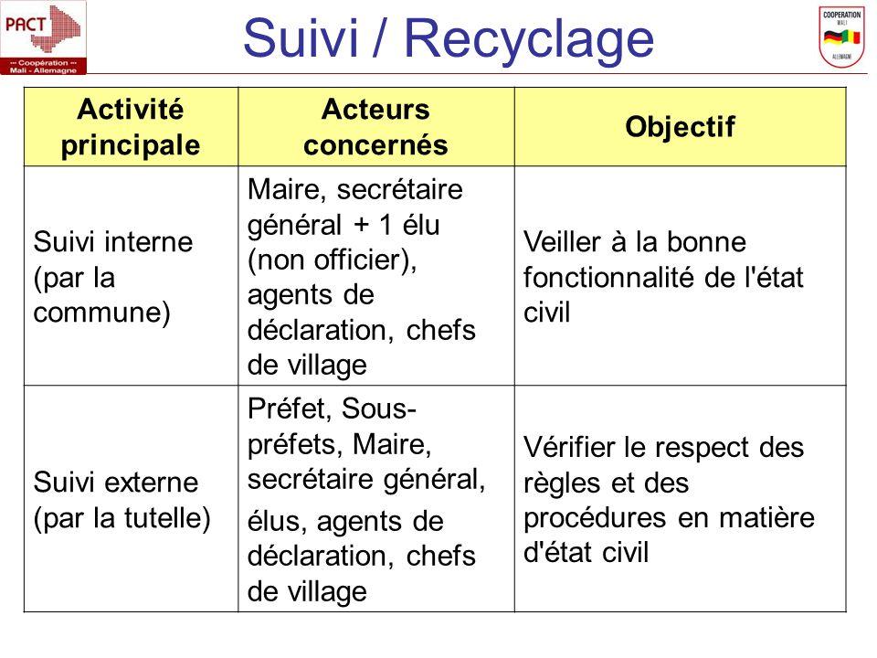 Activité principale Acteurs concernés Objectif Suivi interne (par la commune) Maire, secrétaire général + 1 élu (non officier), agents de déclaration,