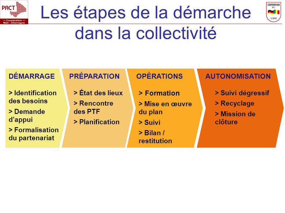 Les étapes de la démarche dans la collectivité DÉMARRAGEPRÉPARATION > Identification des besoins > Demande dappui > Formalisation du partenariat > Éta