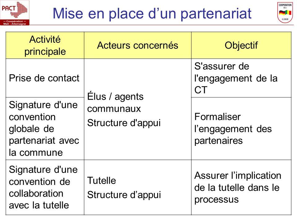Mise en place dun partenariat Activité principale Acteurs concernésObjectif Prise de contact Élus / agents communaux Structure d'appui S'assurer de l'