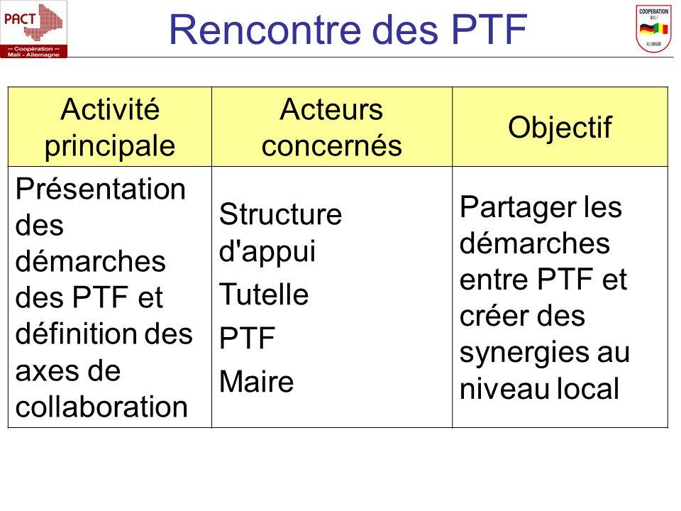 Rencontre des PTF Activité principale Acteurs concernés Objectif Présentation des démarches des PTF et définition des axes de collaboration Structure