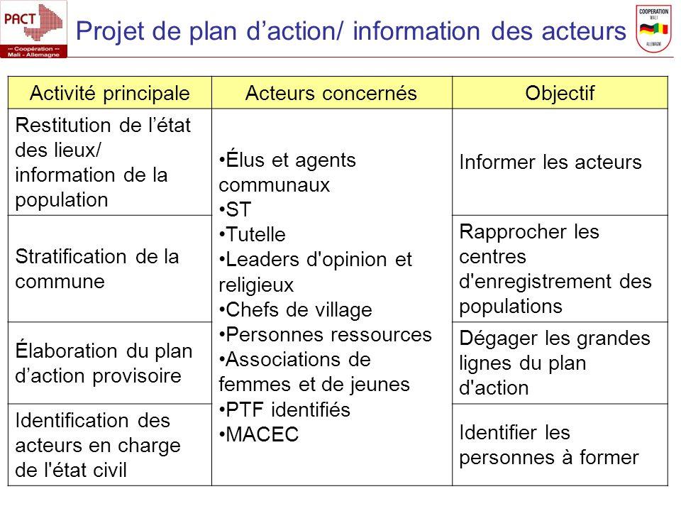 Projet de plan daction/ information des acteurs Activité principaleActeurs concernésObjectif Restitution de létat des lieux/ information de la populat