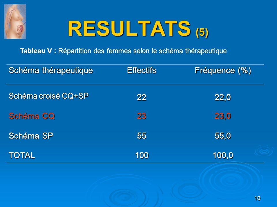 RESULTATS (5) Schéma thérapeutique Effectifs Fréquence (%) Schéma croisé CQ+SP 2222,0 Schéma CQ 2323,0 Schéma SP 5555,0 TOTAL100100,0 Tableau V : Répa