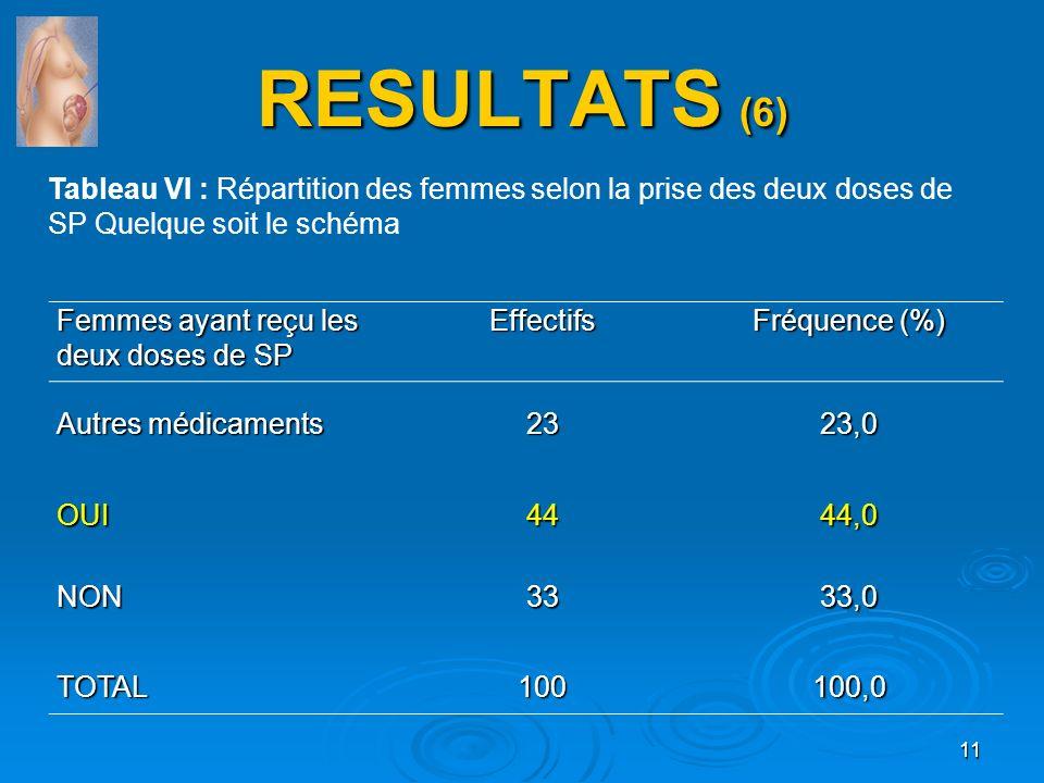 RESULTATS (6) Femmes ayant reçu les deux doses de SP Effectifs Fréquence (%) Autres médicaments 2323,0 OUI4444,0 NON3333,0 TOTAL100100,0 Tableau VI :