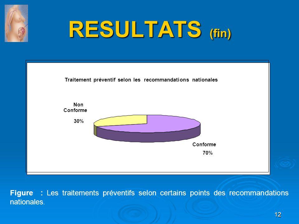 RESULTATS (fin) Traitement préventif selon les recommandations nationales Conforme 70% Non Conforme 30% Figure : Les traitements préventifs selon cert